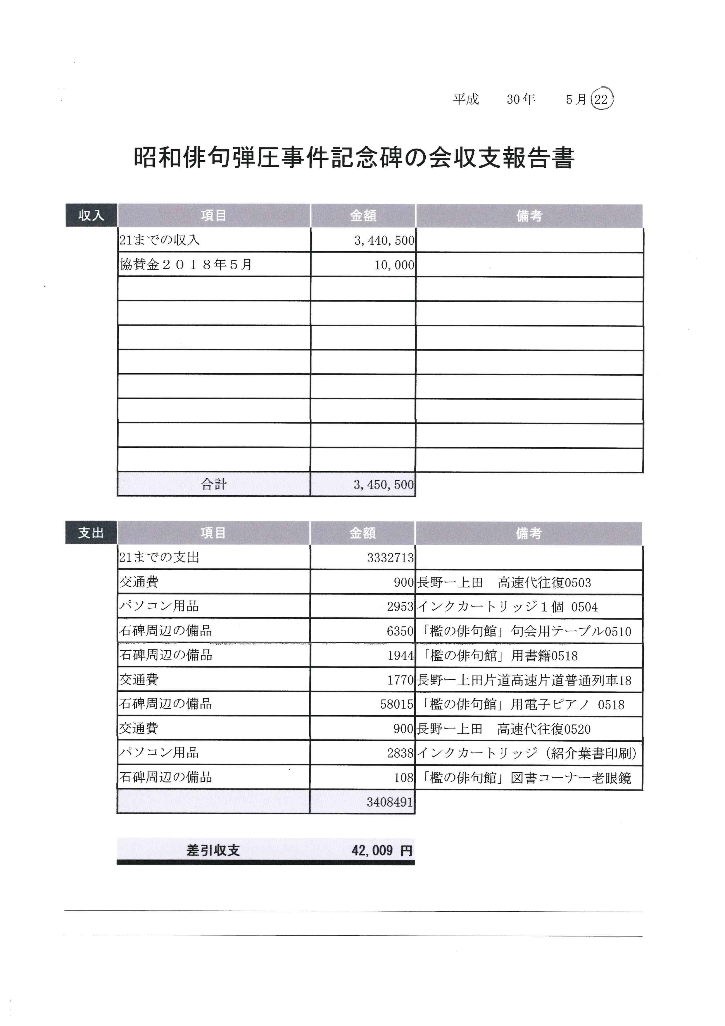 最終会計報告(2017年2月~2018年7月)と中間会計報告(2018年5、6、7月分) (Accounting report 2018/5,6,7 & final report)_e0375210_08221239.jpg