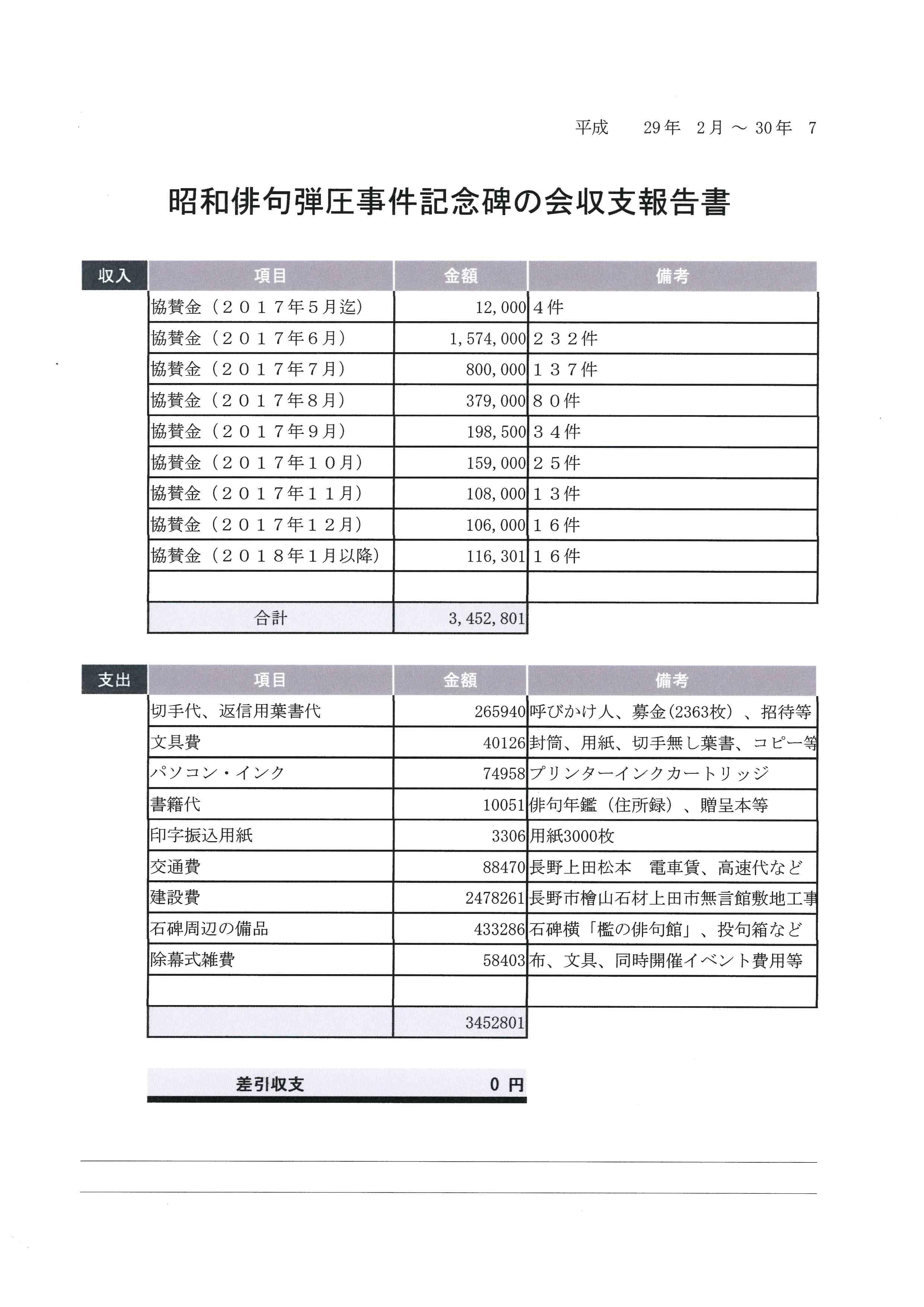 最終会計報告(2017年2月~2018年7月)と中間会計報告(2018年5、6、7月分) (Accounting report 2018/5,6,7 & final report)_e0375210_08242633.jpg