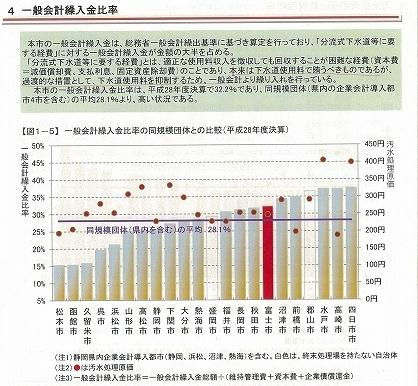 今後5年間は値上げ無しでも健全運営は可能 富士市公共下水道事業経営審議会_f0141310_07422153.jpg
