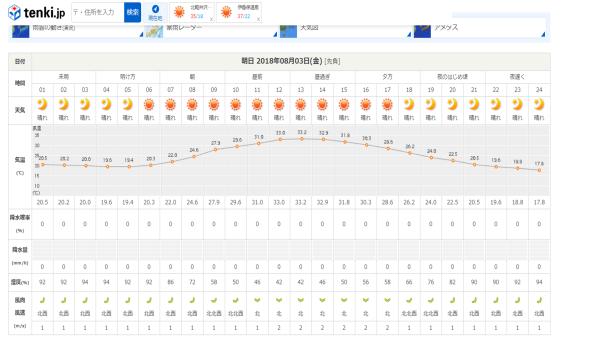 今週末の天気と気温(2018年8月2日)_b0174425_15485225.png