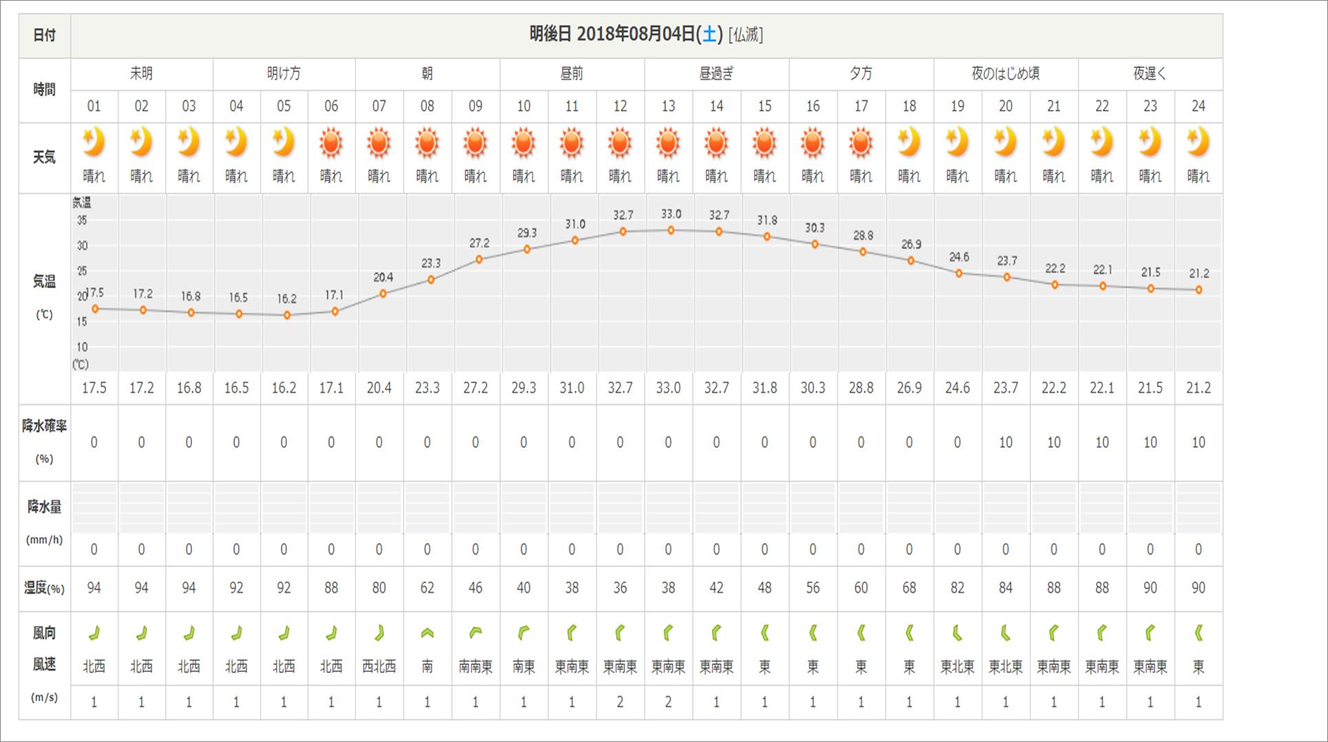 今週末の天気と気温(2018年8月2日)_b0174425_15485677.png