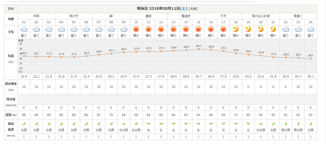 今週末の天気と気温(2018年8月9日)_b0174425_21483768.png