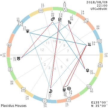 獅子座で太陽と水星が合/1日の中で自分の為だけの時間を作る_f0008555_22194667.png