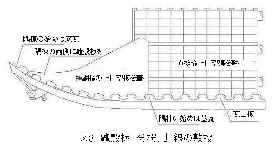 268 蘇州古建築の瓦葺きでの隅棟営造技法 1_e0309314_18372740.jpg