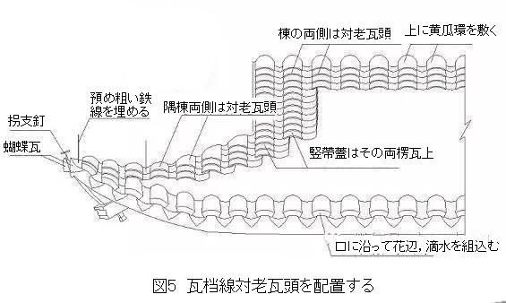 268 蘇州古建築の瓦葺きでの隅棟営造技法 1_e0309314_18373736.jpg
