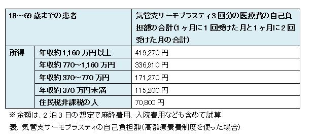 気管支サーモプラスティにかかる費用_e0156318_9241267.png
