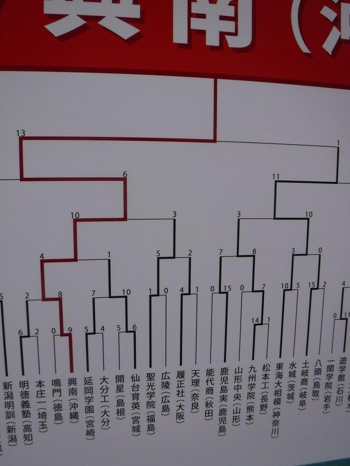 ◆2018夏の甲子園2回戦 ~興南VS木更津総合~_f0238779_15520024.jpg