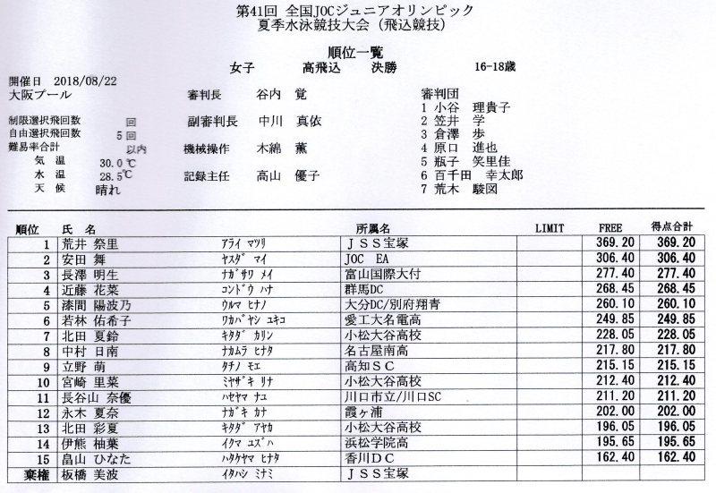 メイ高飛び込み3位に入賞・・・第41回JOC(大阪プール)_c0108460_21543118.jpg