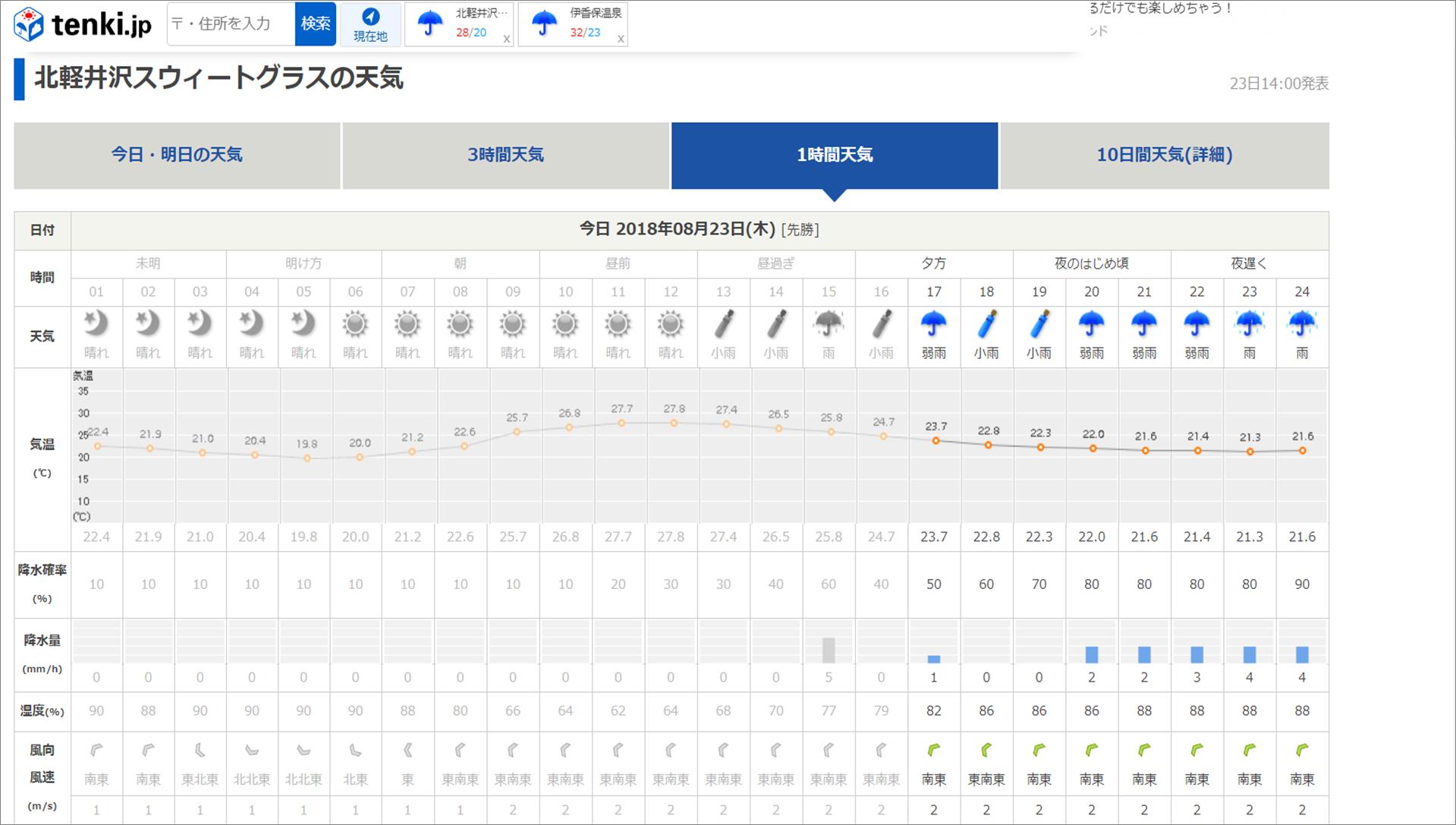今週末の天気と気温(2018年8月23日):台風20号接近中_b0174425_17075716.png