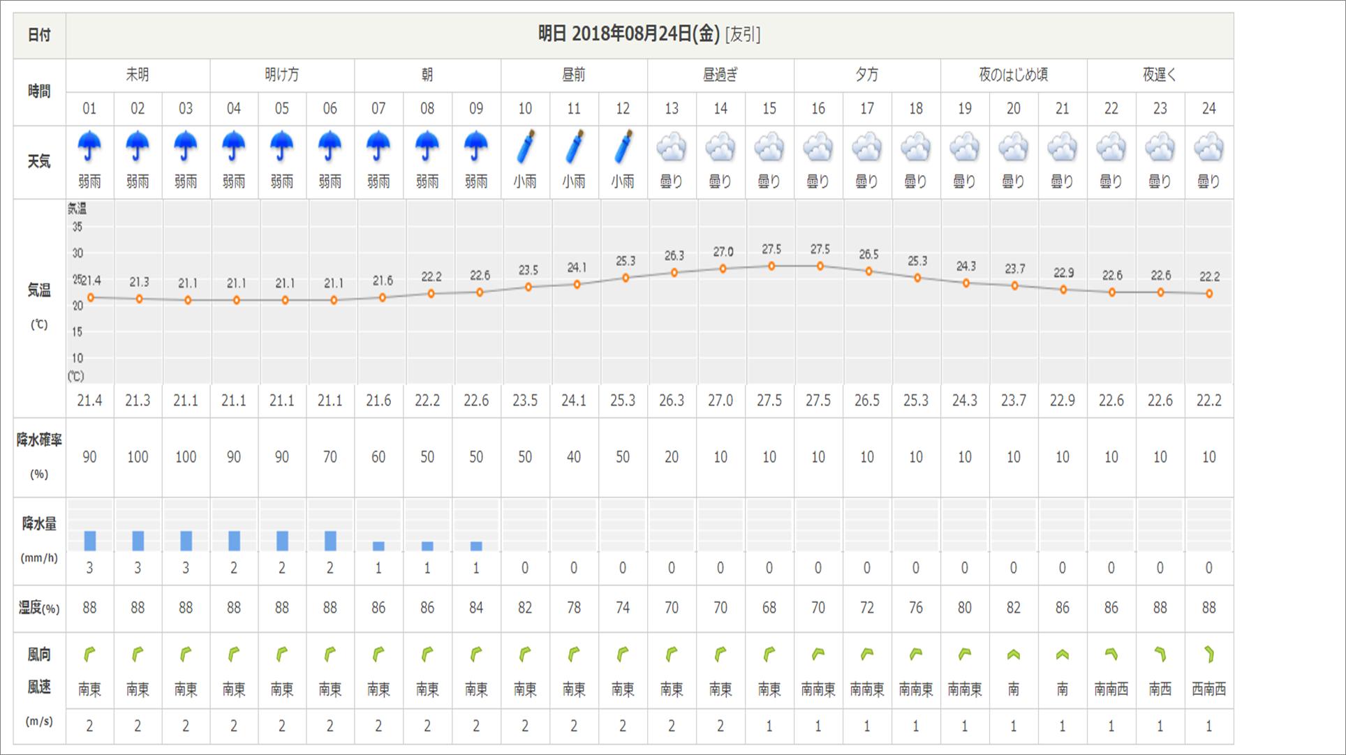 今週末の天気と気温(2018年8月23日):台風20号接近中_b0174425_17080240.png