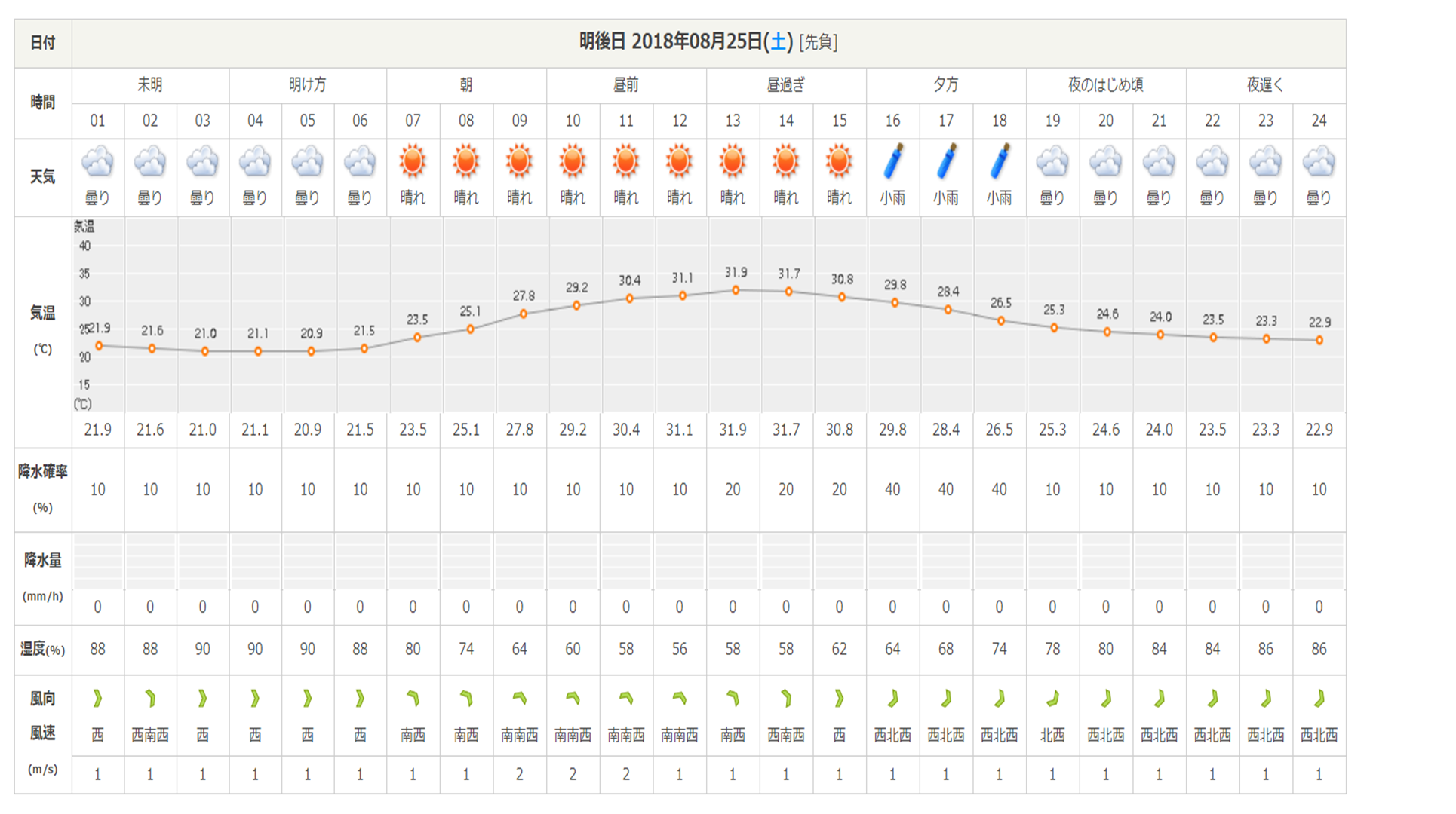 今週末の天気と気温(2018年8月23日):台風20号接近中_b0174425_17080716.png