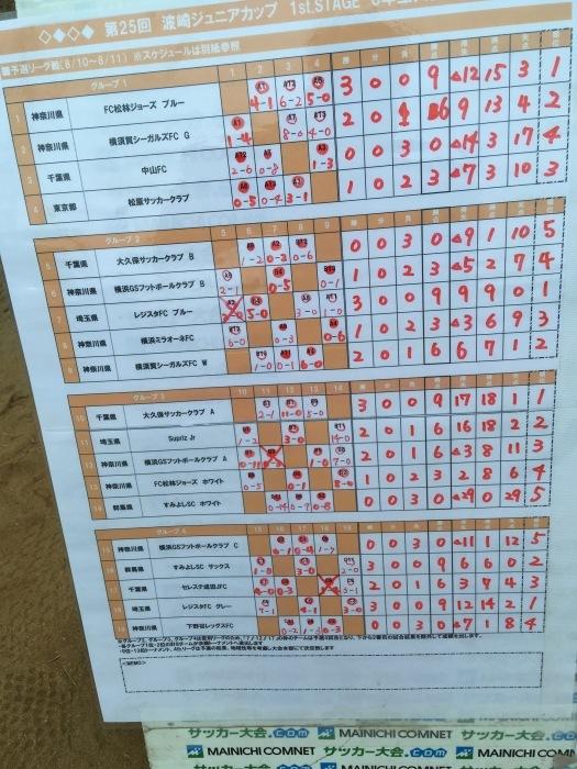 夏合宿 U-12/11 Cチーム(波崎カップ)_a0109316_16353018.jpg