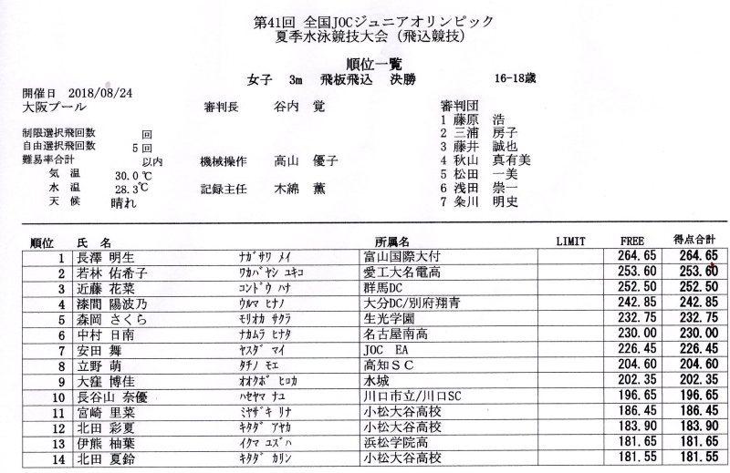 メイ優勝・・・JOC「3m髙板飛込」(大阪プール)_c0108460_19080050.jpg