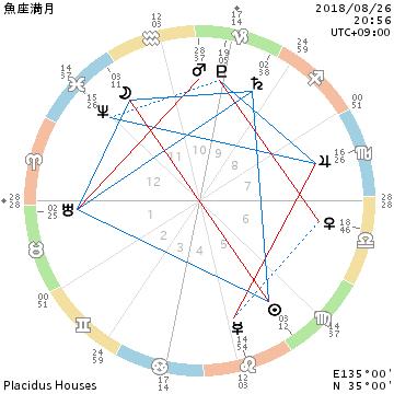 2018年8月26日魚座の満月/同調・共感・依存それぞれの対応_f0008555_22132945.png