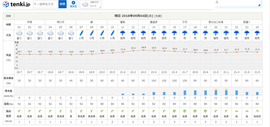 台風21号接近中!ご来場の方は充分気をつけて!!(2018年9月3日)_b0174425_22261322.png