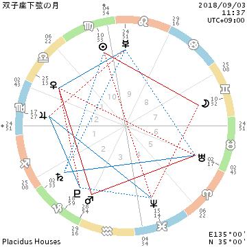 2018年9月3日双子座下弦の月/King of zungle~ZICO_f0008555_16505477.png