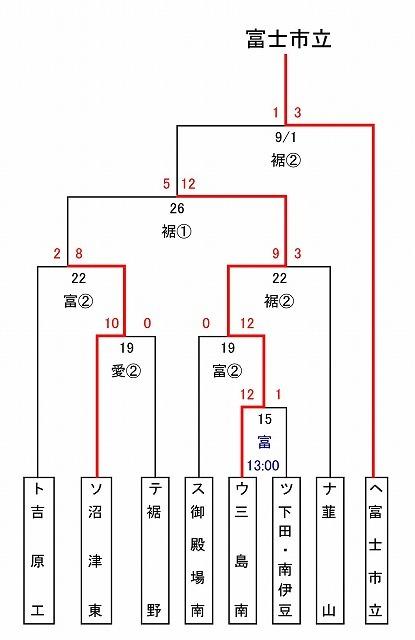 東部5位で富士市立高校野球部が、秋の県大会出場決定! in裾野球場_f0141310_07183767.jpg