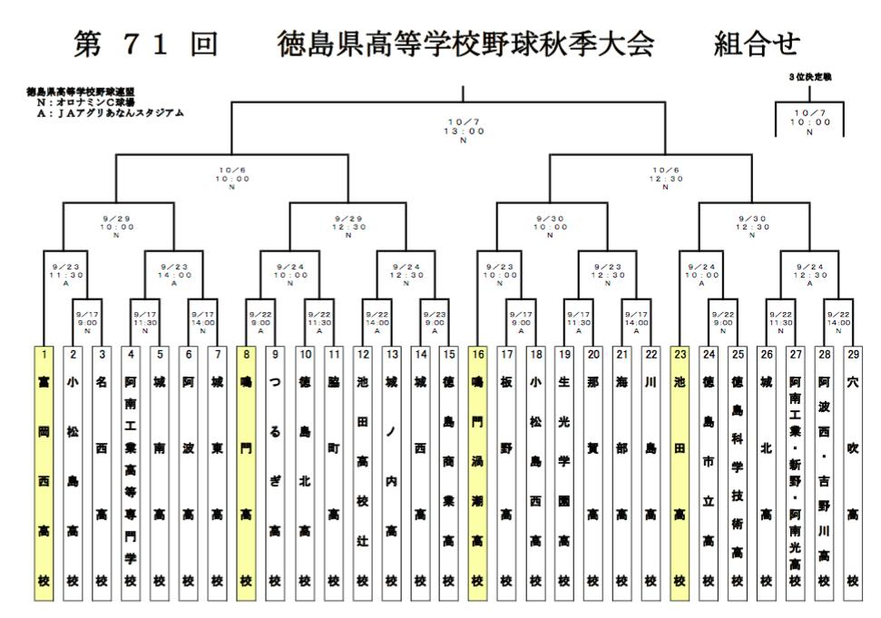 徳島高校野球 県秋季大会組合せ_f0172281_6501949.png