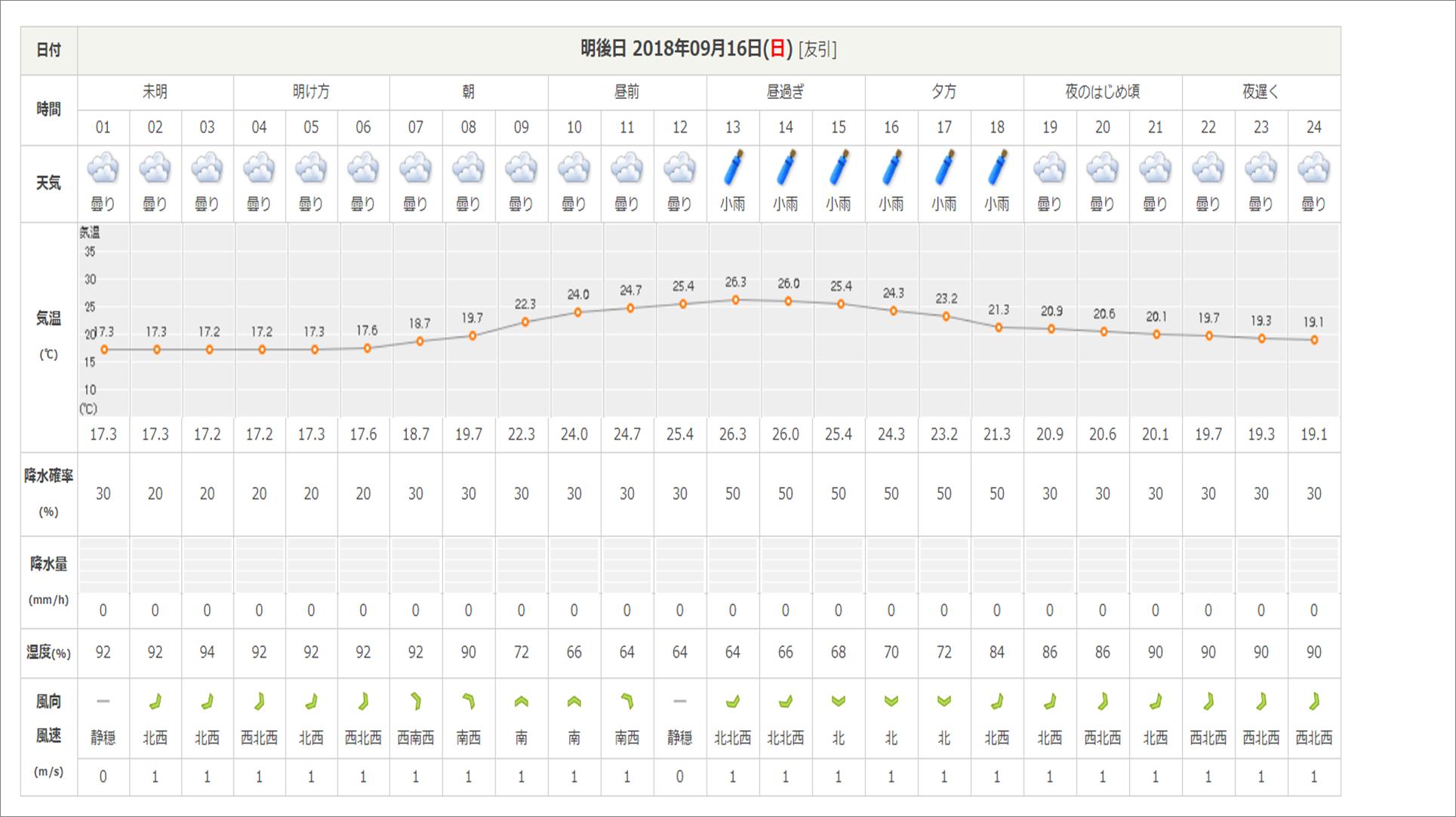 今週末の天気と気温(2018年9月14日)_b0174425_21314636.png