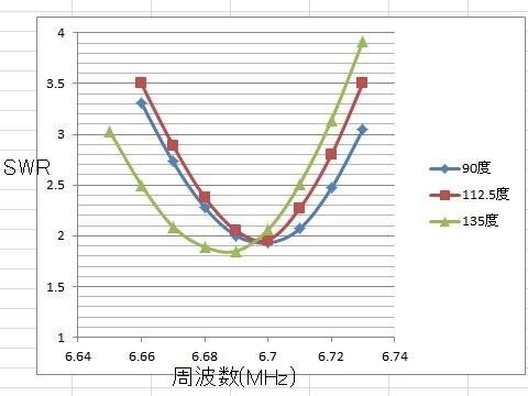 モービルアンテナ流用 V型ダイポール 調整難航中_e0146484_11532248.jpg