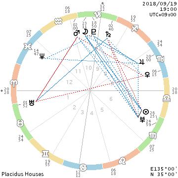 山羊座にて冥王星と月と。見返りなしで/義務的ヲタク活動_f0008555_19192774.png