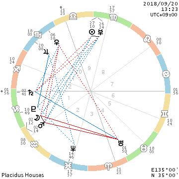 月と火星が行動を促して、月と金星が足止めをする。_f0008555_22070693.png