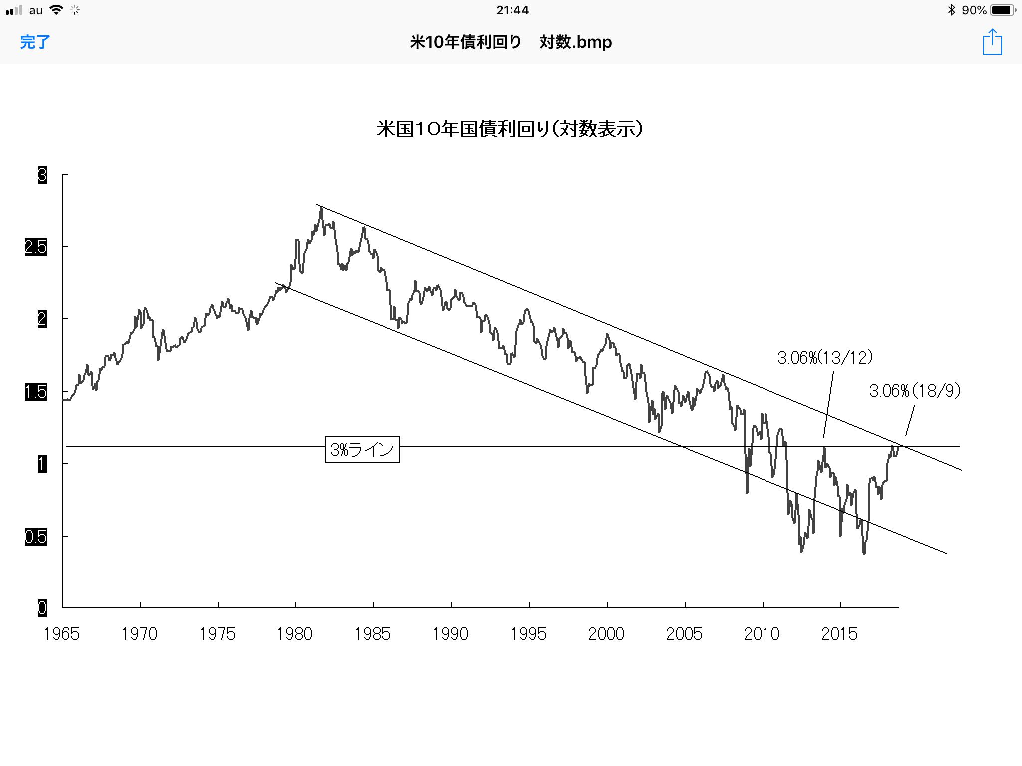 クリティカルポイントに達した米長期金利 - 相場研究家 市岡繁男のほぼ一日一図
