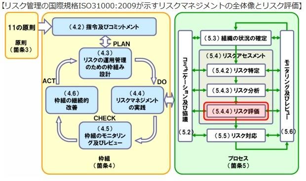 GAPアッシー リスク評価(2)_b0391989_19005957.jpg
