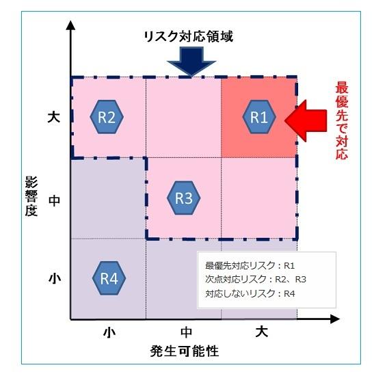 GAPアッシー リスク評価(2)_b0391989_19075303.jpg