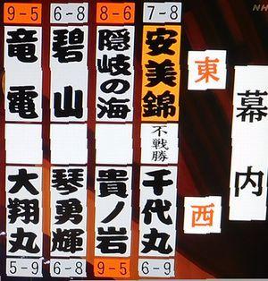 安美錦 平成30年9月場所成績_b0044404_21532020.jpg