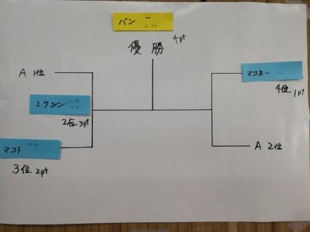 9月のミニ四駆大会結果_e0195892_19354937.jpg