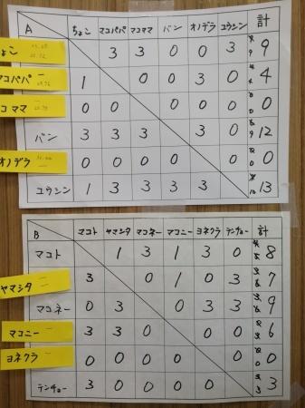 9月のミニ四駆大会結果_e0195892_19360002.jpg