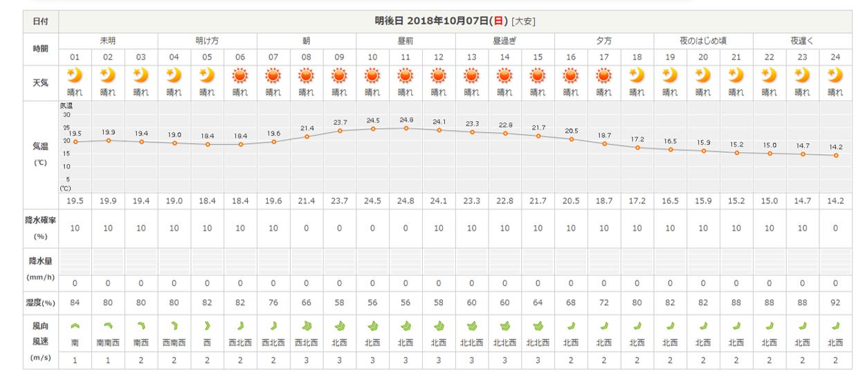 今週末の天気と気温(2018年10月5日):カンフェスまであと1日!!_b0174425_18350715.png