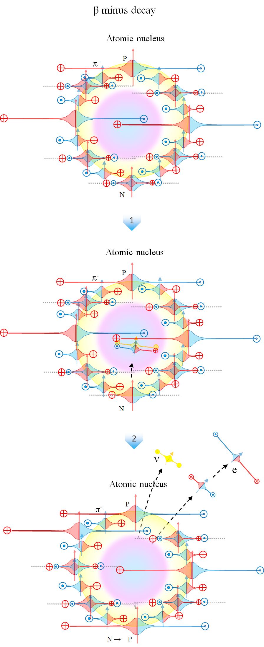 エネルギー細胞体 20 ベータ崩壊 : エネルギー体理論 (素粒子から宇宙 ...