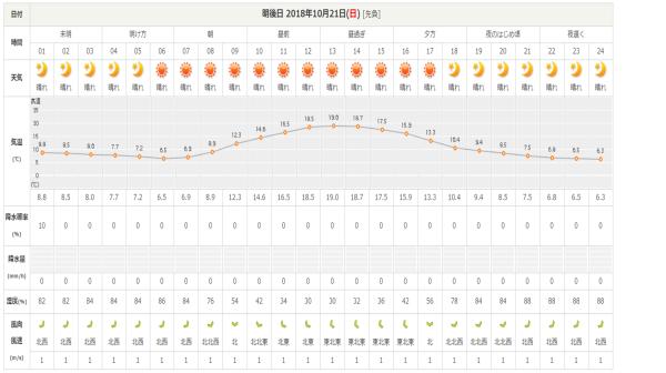 今週末の天気と気温(2018年10月19日)_b0174425_16141407.png