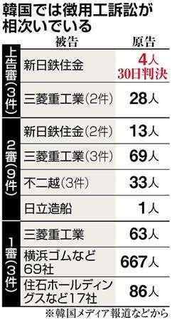 日本企業70社に賠償命令の可能性も 徴用工勝訴 _b0064113_11370911.jpg