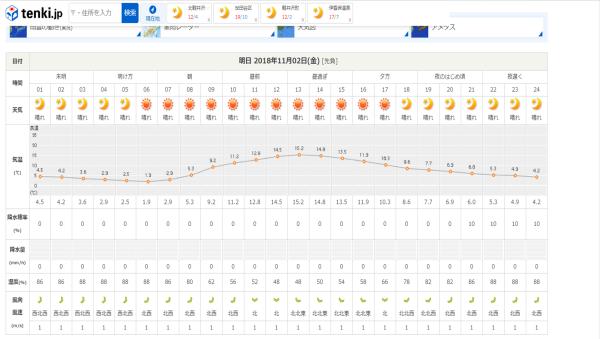 今週末の天気と気温(2018年11月1日):寒さに注意!!装備品ご確認下さい(レンタル品一部欠品出てきています)_b0174425_20582228.png