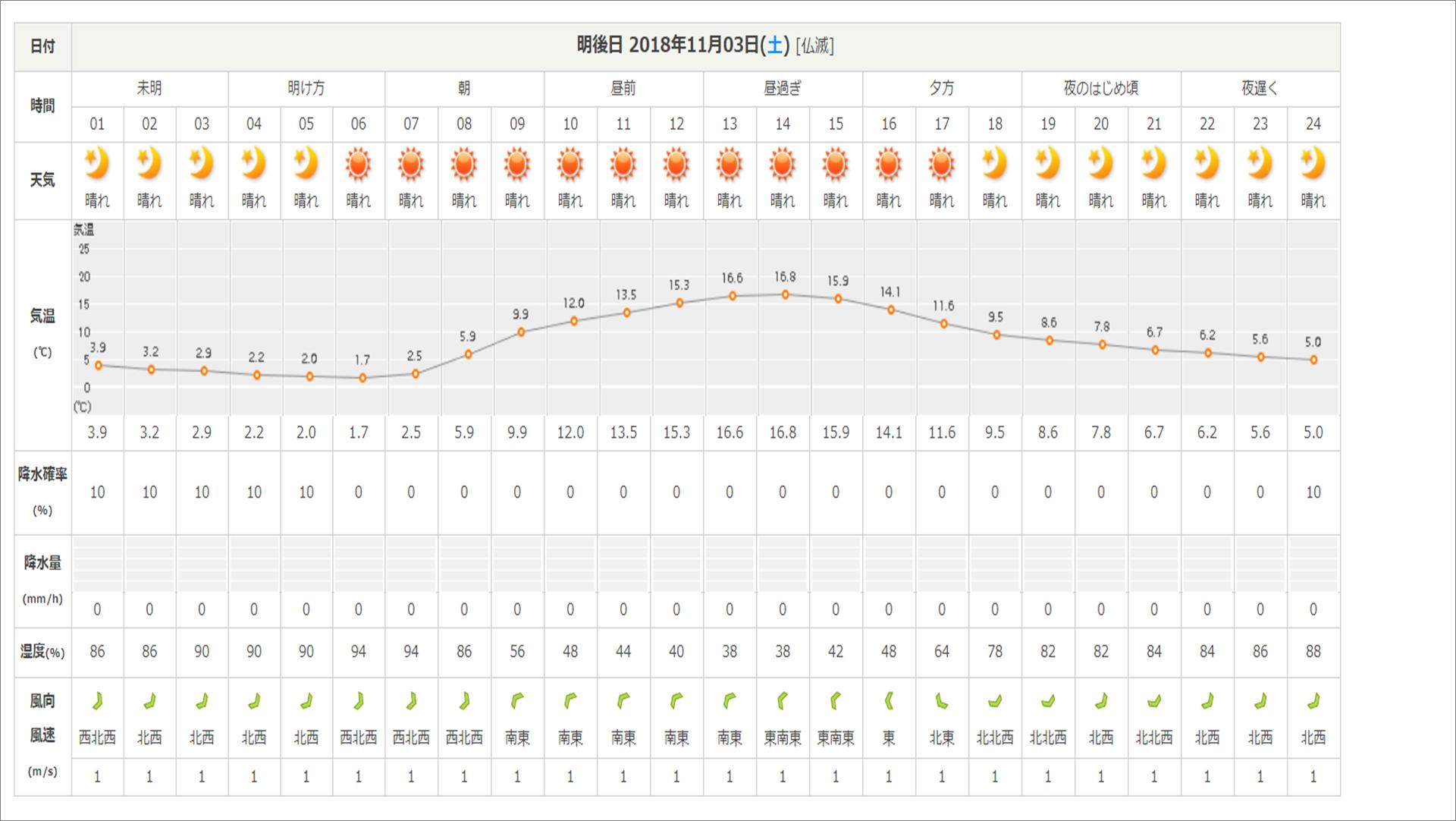 今週末の天気と気温(2018年11月1日):寒さに注意!!装備品ご確認下さい(レンタル品一部欠品出てきています)_b0174425_20582945.png