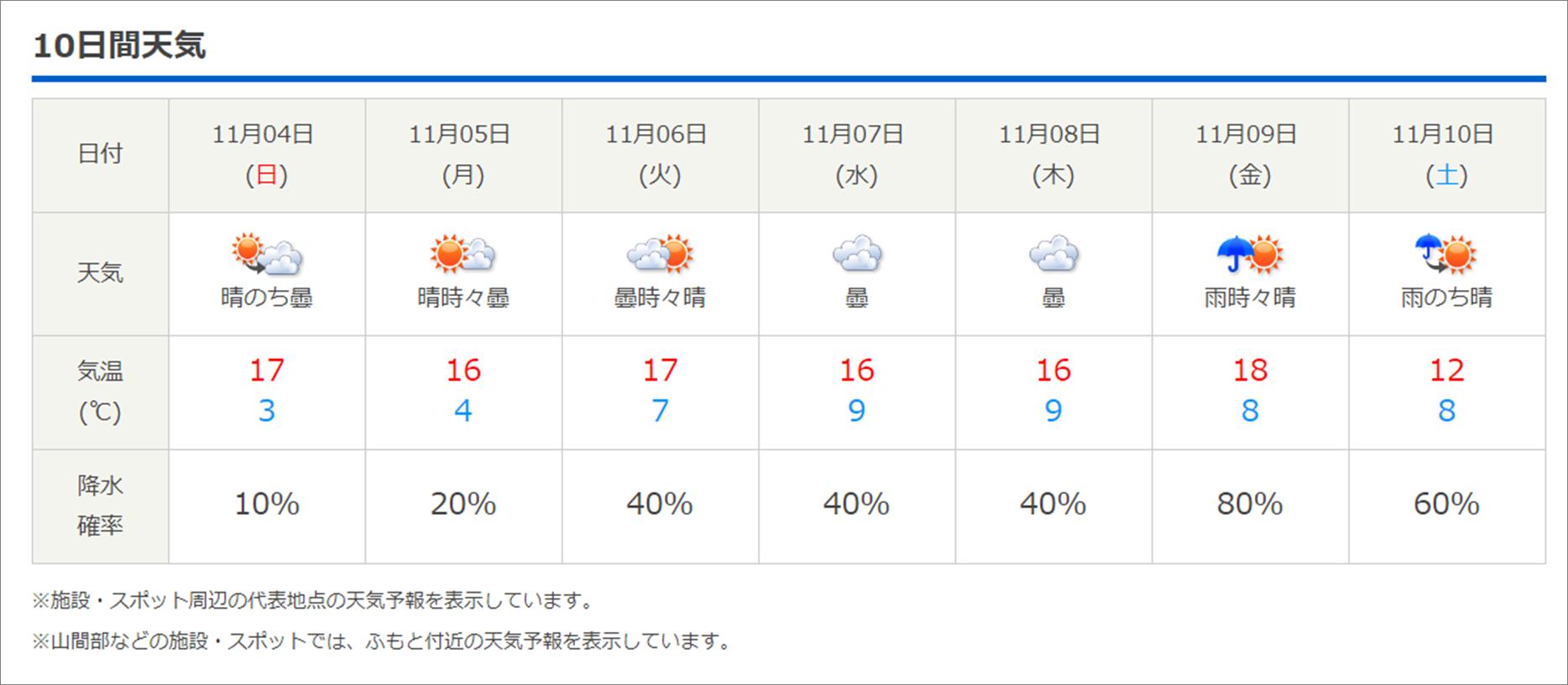 今週末の天気と気温(2018年11月1日):寒さに注意!!装備品ご確認下さい(レンタル品一部欠品出てきています)_b0174425_20583555.png