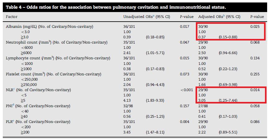 肺結核の空洞は栄養不良および高度炎症と関連_e0156318_23144129.png