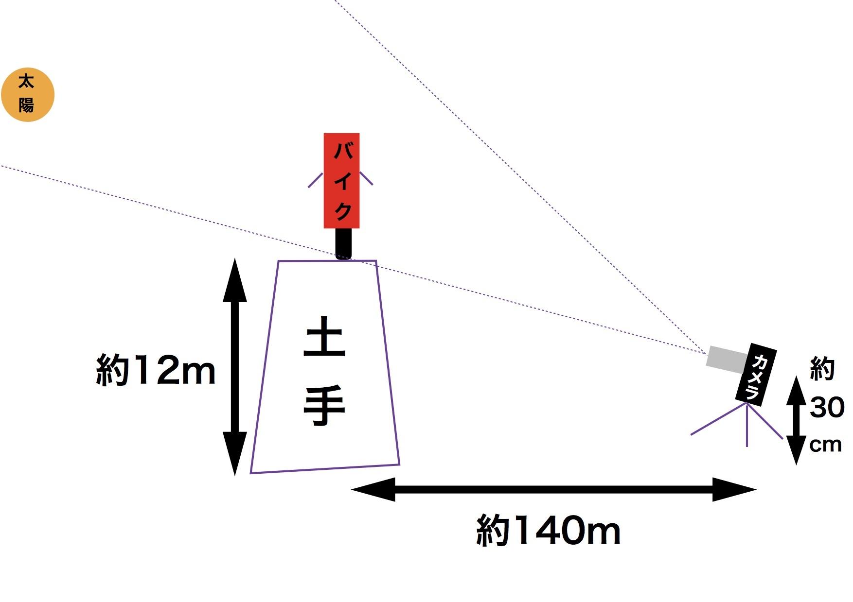 【DB7】Rising Sunの種明かし_e0159646_03520248.jpg