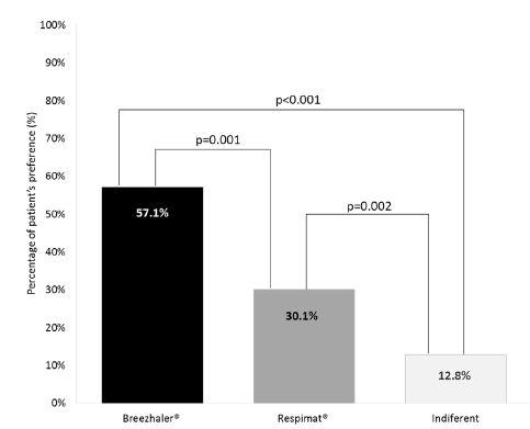INHALATOR試験:COPD患者のブリーズヘラーとレスピマットの選択_e0156318_2259056.jpg
