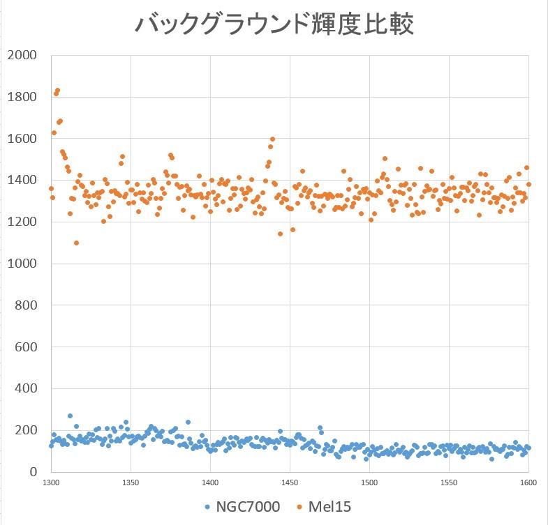 ダークノイズ減算の謎②_f0346040_04301288.jpg