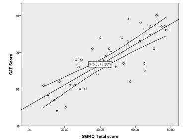IPFにおけるCATスコアはSGRQや生理学的パラメータと相関する_e0156318_21503725.jpg