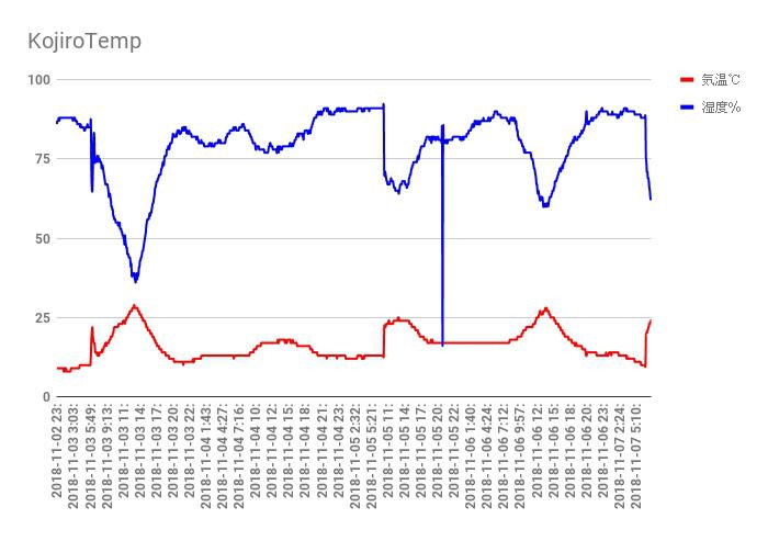 ラズパイで気象・電源・風速監視サーバーを作ってみました_c0061727_10130417.jpg