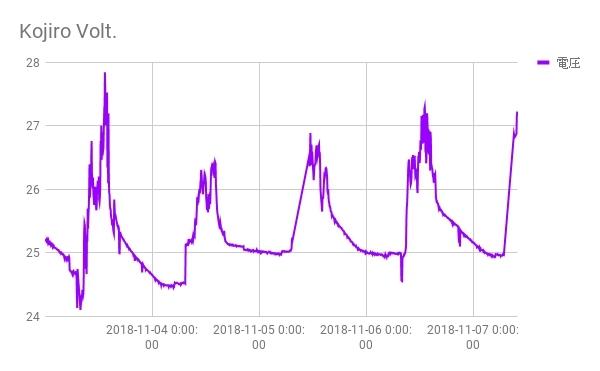 ラズパイで気象・電源・風速監視サーバーを作ってみました_c0061727_10130465.jpg