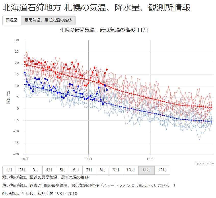 暖かいとはいえ着実に気温低下中_c0025115_22293510.jpg