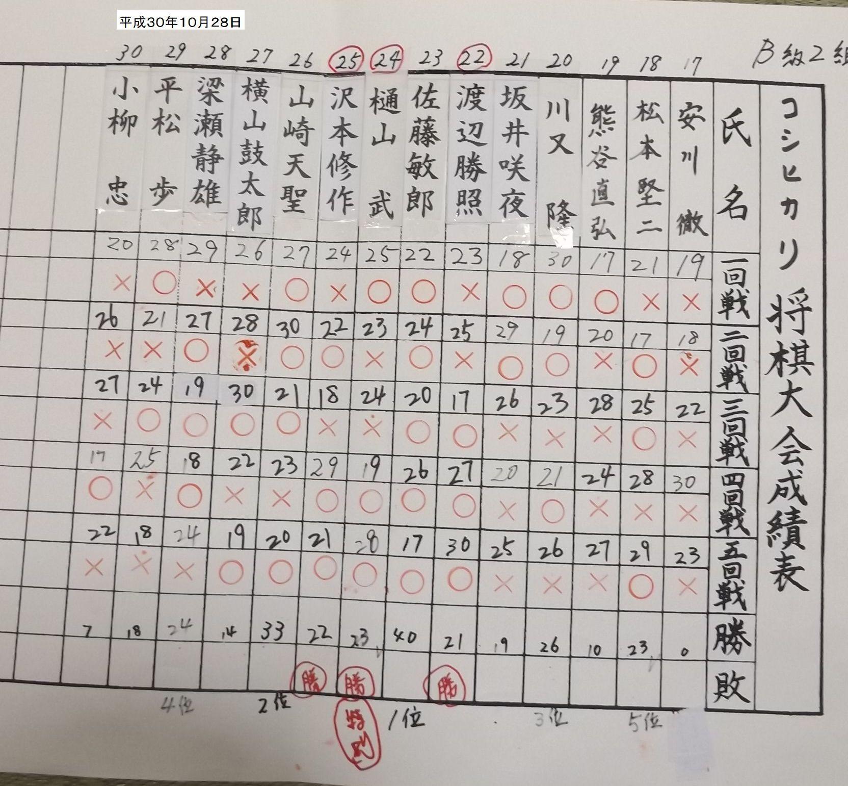 コシヒカリ大会結果_f0031459_19511318.jpg