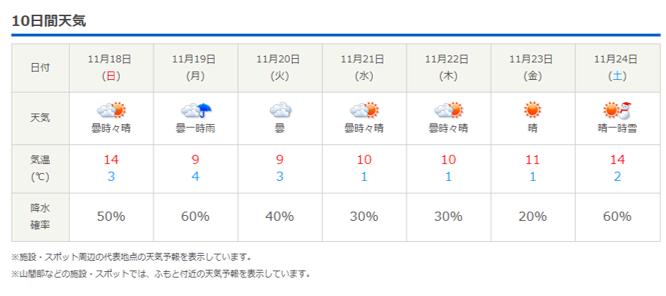 今週末の天気と気温(2018年11月15日)_b0174425_21241936.png