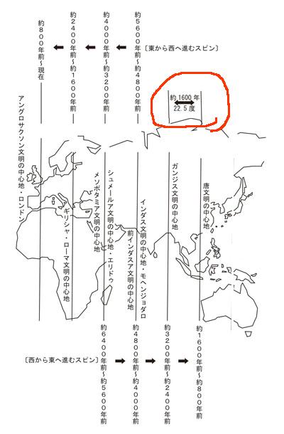 縄文がブームになったのは、地球の活性化ポイントが淡路島135度ラインに来たから_d0169072_14291226.jpg